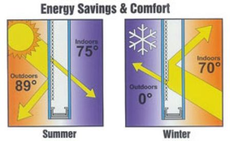 To save money on heating costs replace inefficient for Energy saving windows cost