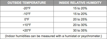 recommended comfortable levels of indoor humidity during the winter months